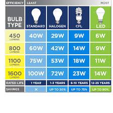 Brightness of Different Bulbs