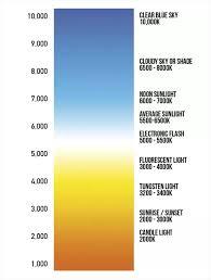 kelvin temperature chart